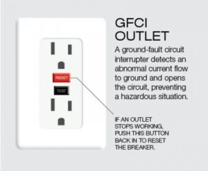 Property Management infographic for how to reset gfci outlet